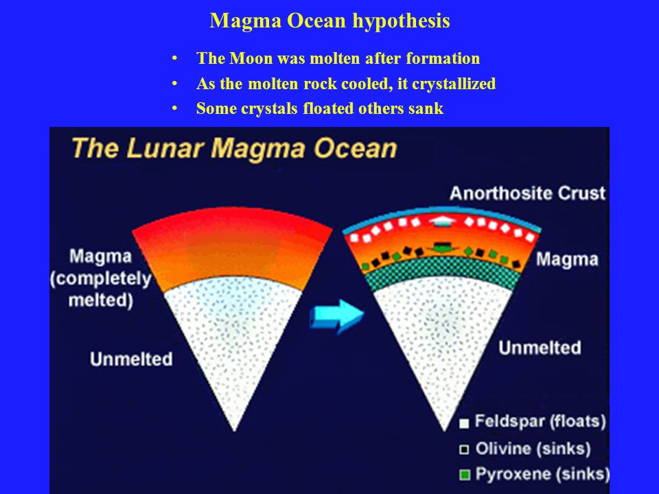 Magma Ocean hypothesis The Moon was molten after formation As the molten rock cooled, it crystallized Some crystals floated others sank