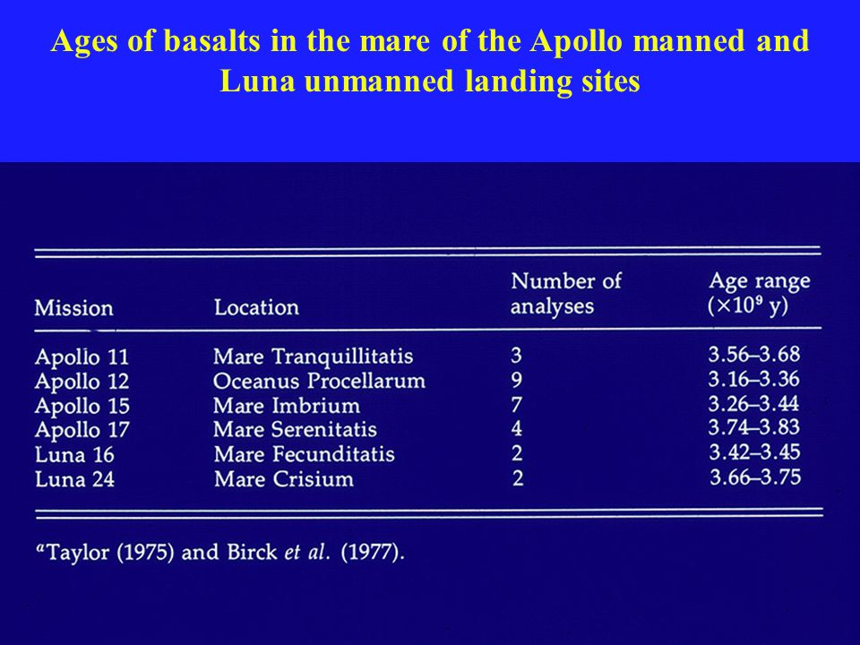 Ages of basalts in the mare of the Apollo manned and Luna unmanned landing sites