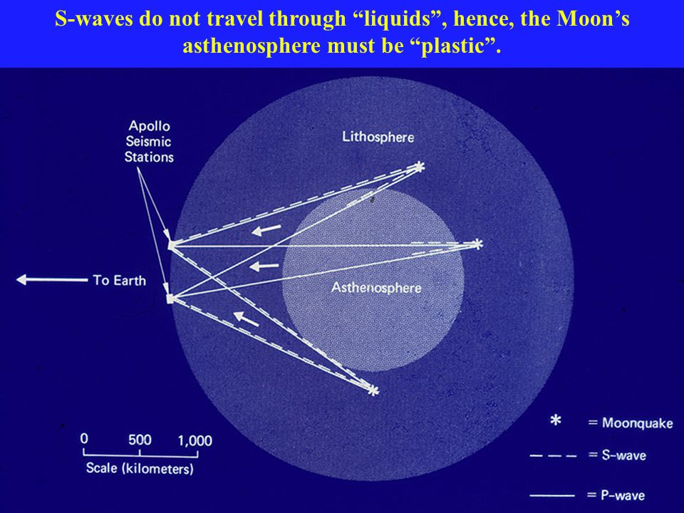 S-waves do not travel through liquids , hence, the Moon's asthenosphere must be plastic .
