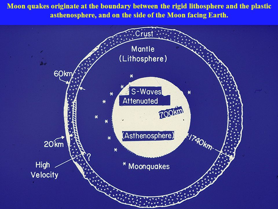 Moon quakes originate at the boundary between the rigid lithosphere and the plastic asthenosphere, and on the side of the Moon facing Earth.