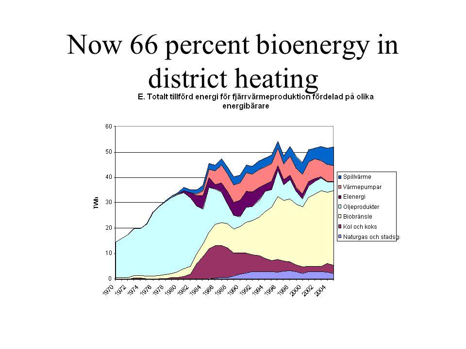 Now 66 percent bioenergy in district heating