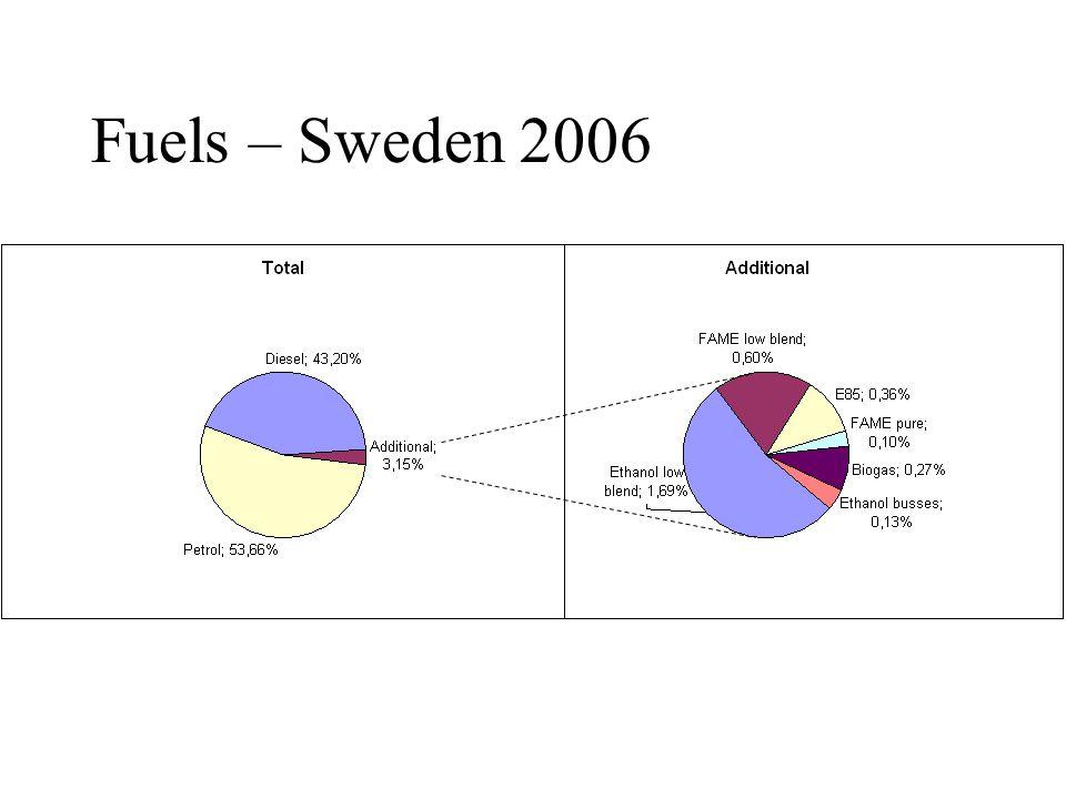Fuels – Sweden 2006