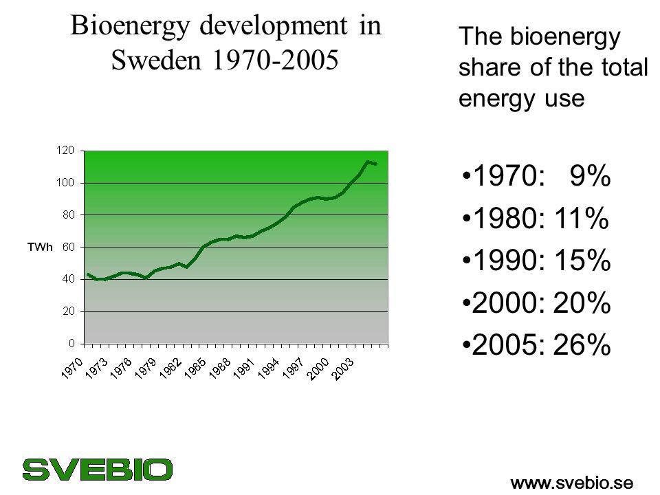 Bioenergy development in Sweden 1970-2005 The bioenergy share of the total energy use 1970: 9% 1980: 11% 1990: 15% 2000: 20% 2005: 26% www.svebio.se