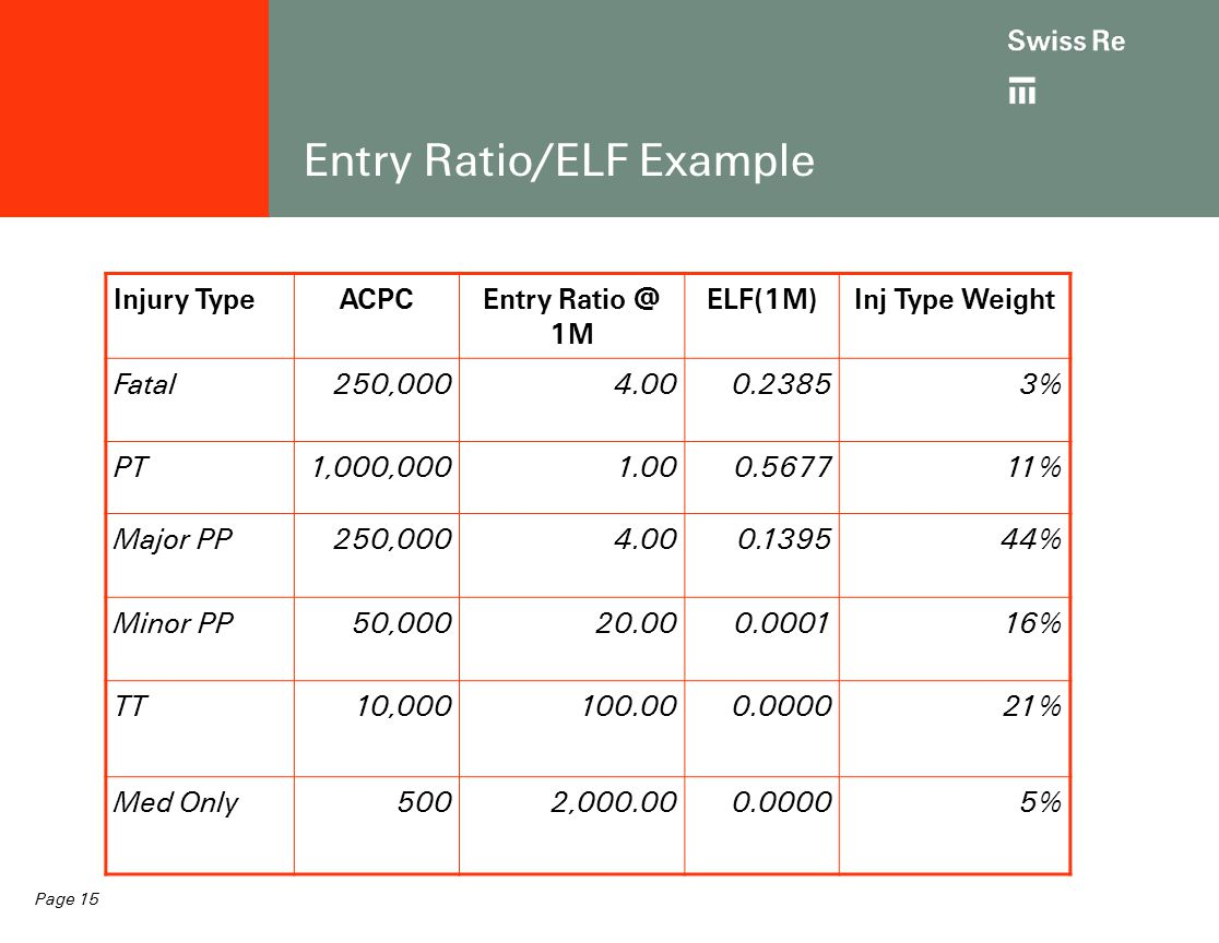 Page 15 Entry Ratio/ELF Example Injury TypeACPCEntry Ratio @ 1M ELF(1M)Inj Type Weight Fatal250,0004.000.23853% PT1,000,0001.000.567711% Major PP250,0004.000.139544% Minor PP50,00020.000.000116% TT10,000100.000.000021% Med Only5002,000.000.00005%