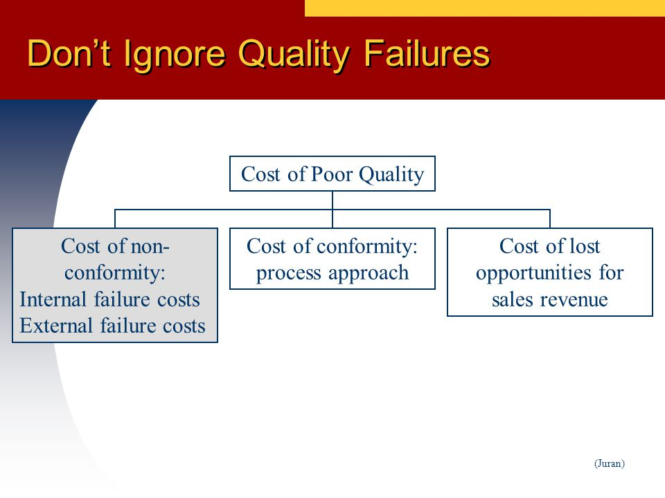 Don't Ignore Quality Failures (Juran) Cost of non- conformity: Internal failure costs External failure costs Cost of Poor Quality Cost of lost opportunities for sales revenue Cost of conformity: process approach