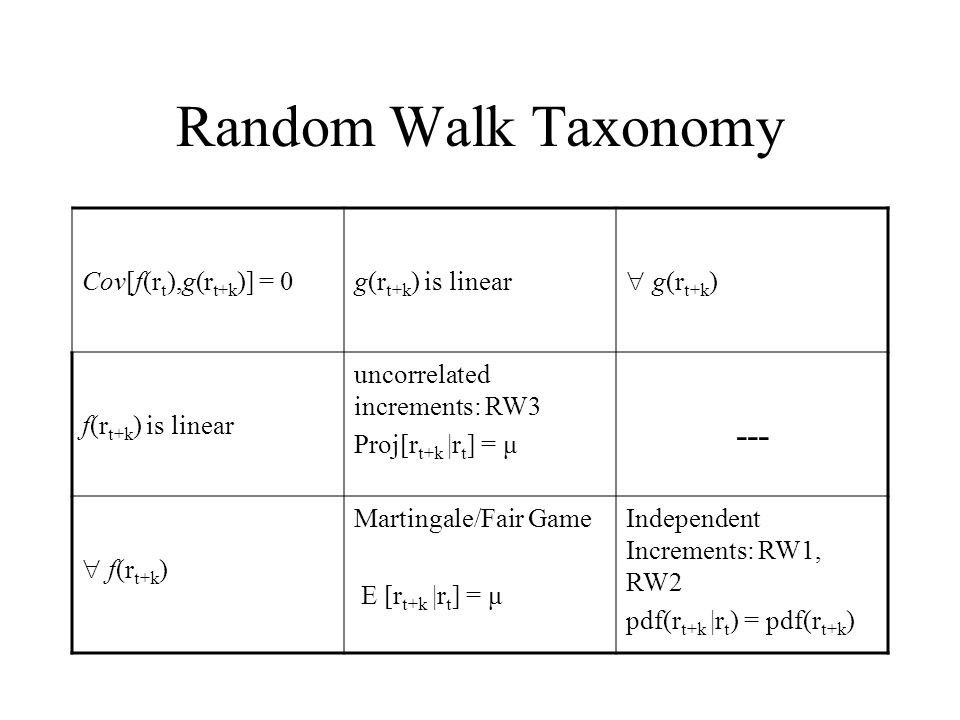 Random Walk Taxonomy Cov[f(r t ),g(r t+k )] = 0g(r t+k ) is linear  g(r t+k ) f(r t+k ) is linear uncorrelated increments: RW3 Proj[r t+k |r t ] = μ ---  f(r t+k ) Martingale/Fair Game E [r t+k |r t ] = μ Independent Increments: RW1, RW2 pdf(r t+k |r t ) = pdf(r t+k )