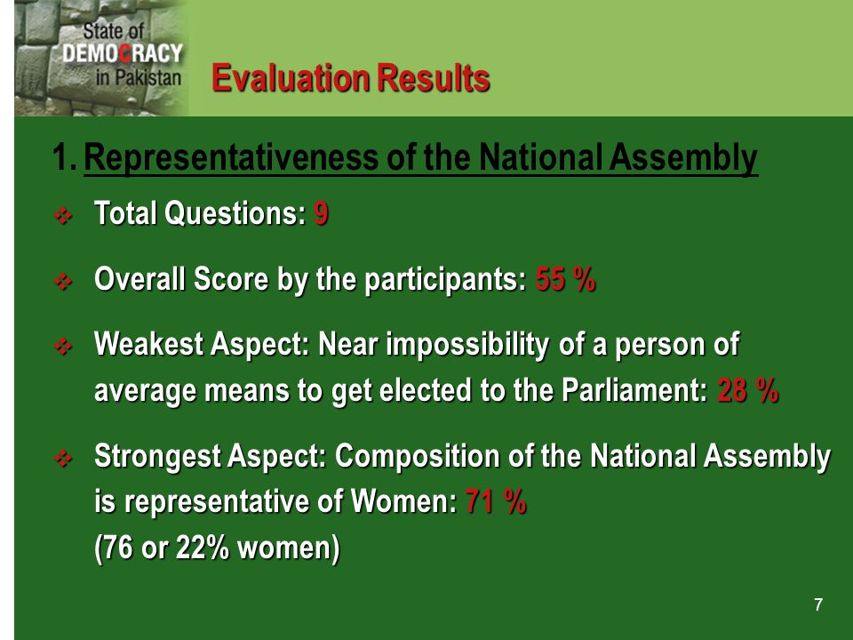 7  Total Questions: 9  Overall Score by the participants: 55 %  Weakest Aspect: Near impossibility of a person of average means to get elected to t