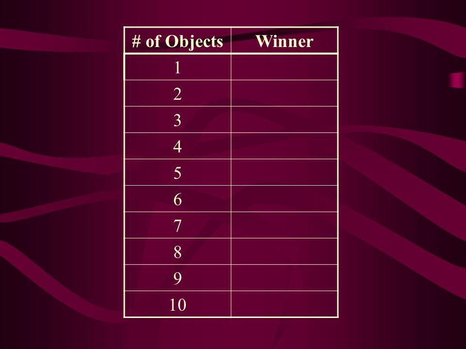 # of ObjectsWinner 1Player 2 2 3 4 5 6 7 8 9 10