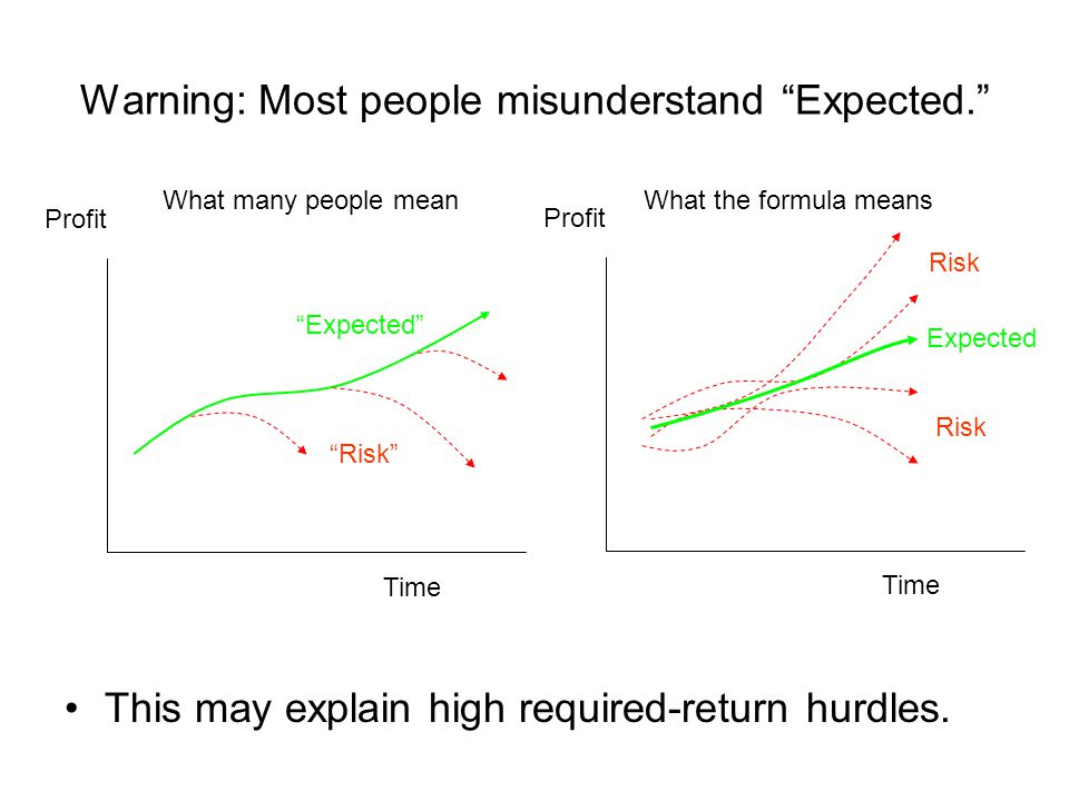 Warning: Most people misunderstand Expected. Time Profit Expected Risk Time Profit Expected Risk What many people meanWhat the formula means This may explain high required-return hurdles.
