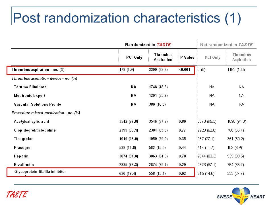 Post randomization characteristics (1) Glycoprotein Iib/IIIa inhibitor