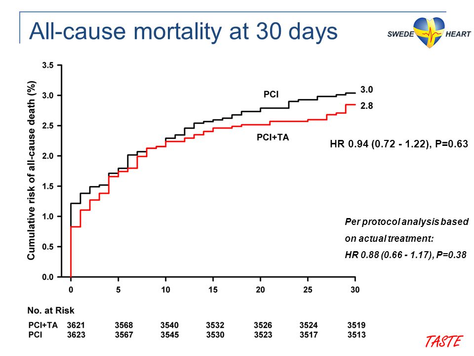 All-cause mortality at 30 days HR 0.94 (0.72 - 1.22), P=0.63 Per protocol analysis based on actual treatment: HR 0.88 (0.66 - 1.17), P=0.38