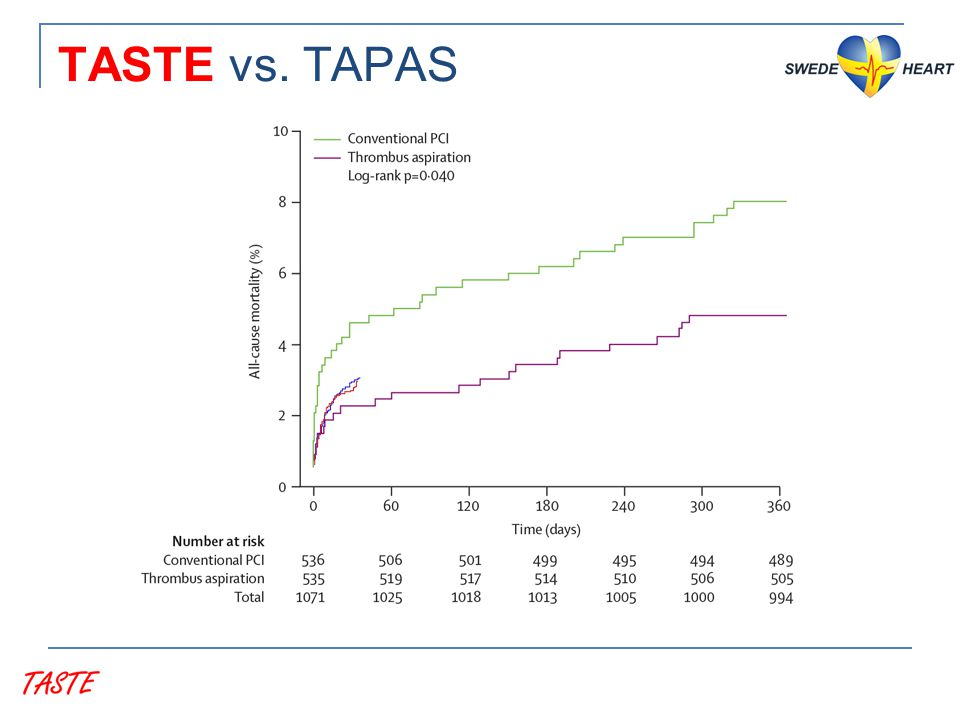 TASTE vs. TAPAS