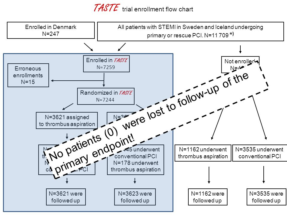 All patients with STEMI in Sweden and Iceland undergoing primary or rescue PCI. N=11 709 * ) Enrolled in TASTE N=7259 N=3621 assigned to thrombus aspi