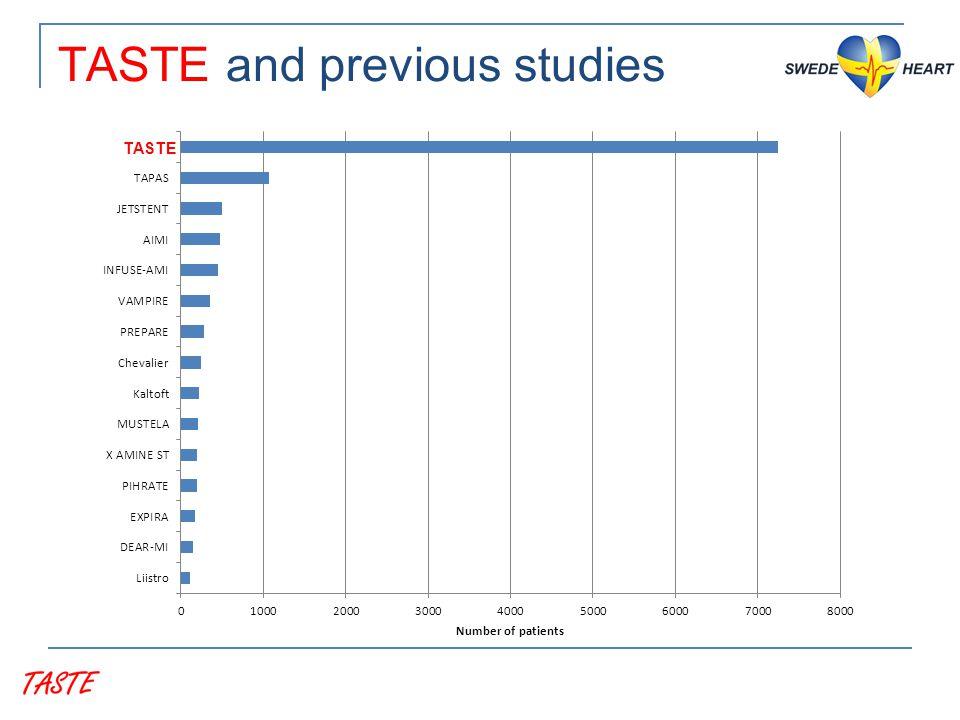 TASTE and previous studies TASTE