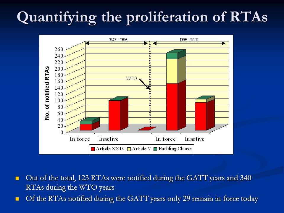 Quantifying the proliferation of RTAs Out of the total, 123 RTAs were notified during the GATT years and 340 RTAs during the WTO years Of the RTAs notified during the GATT years only 29 remain in force today