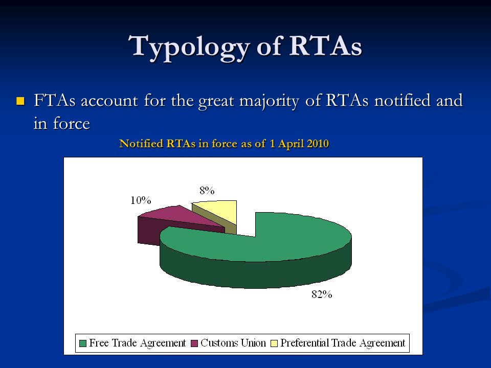 Typology of RTAs FTAs account for the great majority of RTAs notified and in force FTAs account for the great majority of RTAs notified and in force Notified RTAs in force as of 1 April 2010