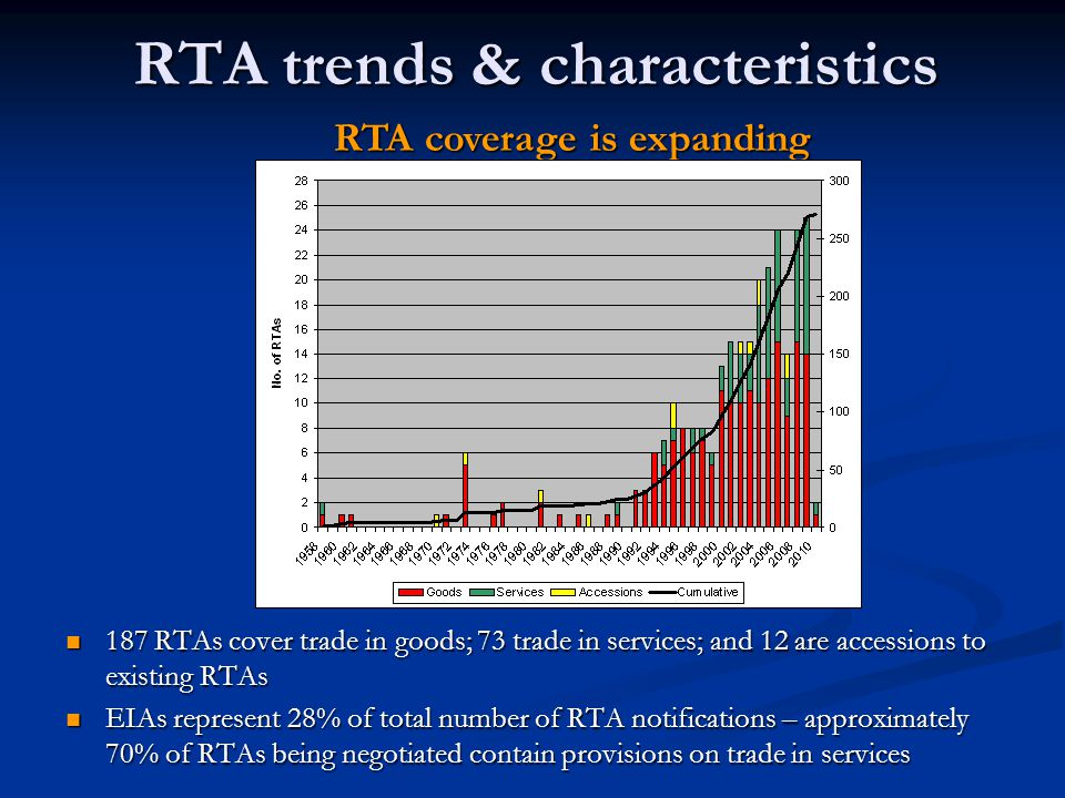 RTA trends & characteristics 187 RTAs cover trade in goods; 73 trade in services; and 12 are accessions to existing RTAs EIAs represent 28% of total number of RTA notifications – approximately 70% of RTAs being negotiated contain provisions on trade in services RTA coverage is expanding
