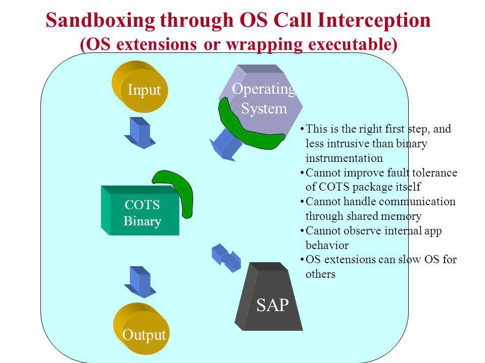 Sandboxing through OS Call Interception (OS extensions or wrapping executable) COTS Binary Input Output Operating System SAP This is the right first s