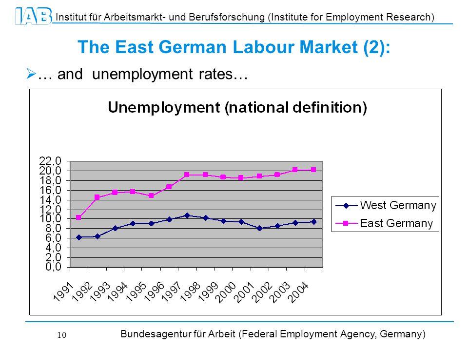 Institut für Arbeitsmarkt- und Berufsforschung (Institute for Employment Research) Bundesagentur für Arbeit (Federal Employment Agency, Germany) 10 The East German Labour Market (2):  … and unemployment rates…