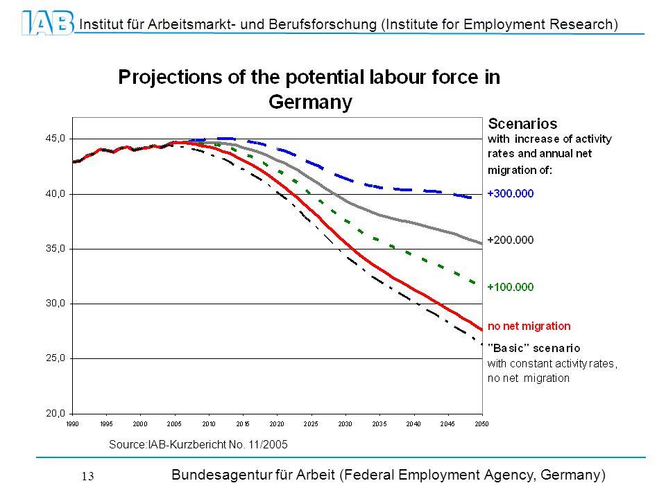 Institut für Arbeitsmarkt- und Berufsforschung (Institute for Employment Research) Bundesagentur für Arbeit (Federal Employment Agency, Germany) 13 Source:IAB-Kurzbericht No.