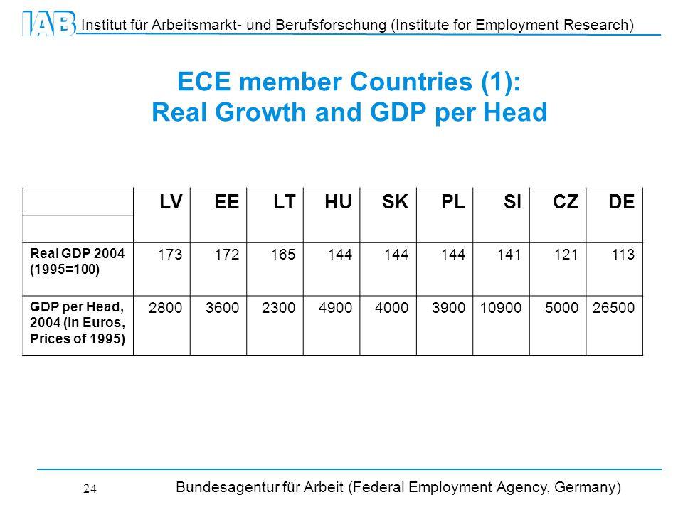 Institut für Arbeitsmarkt- und Berufsforschung (Institute for Employment Research) Bundesagentur für Arbeit (Federal Employment Agency, Germany) 24 ECE member Countries (1): Real Growth and GDP per Head LVEELTHUSKPLSICZDE Real GDP 2004 (1995=100) 173172165144 141121113 GDP per Head, 2004 (in Euros, Prices of 1995) 28003600230049004000390010900500026500