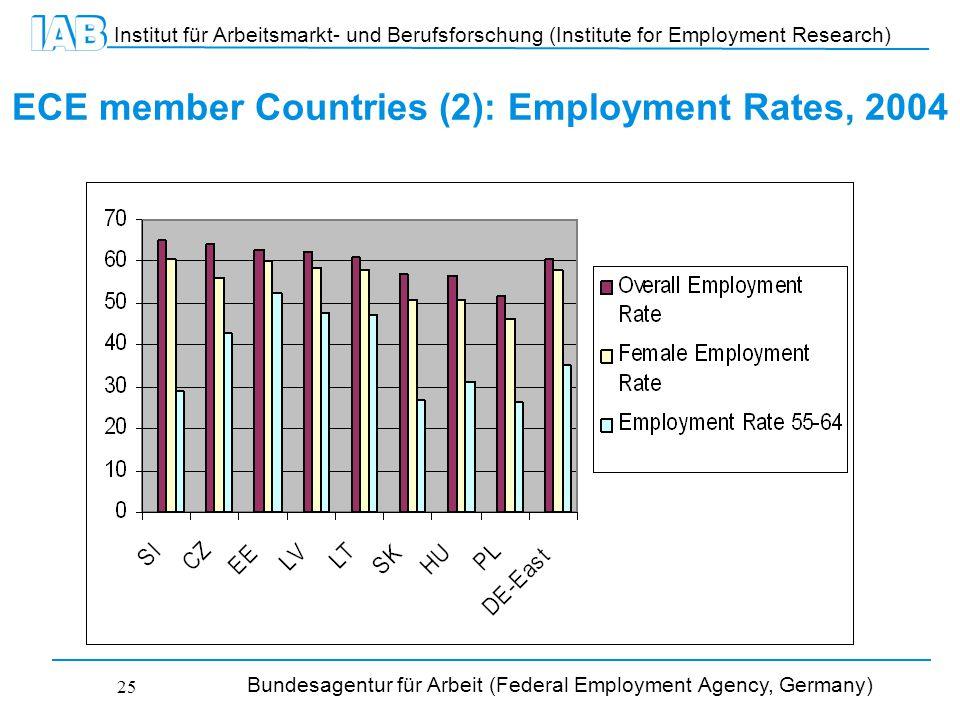 Institut für Arbeitsmarkt- und Berufsforschung (Institute for Employment Research) Bundesagentur für Arbeit (Federal Employment Agency, Germany) 25 ECE member Countries (2): Employment Rates, 2004
