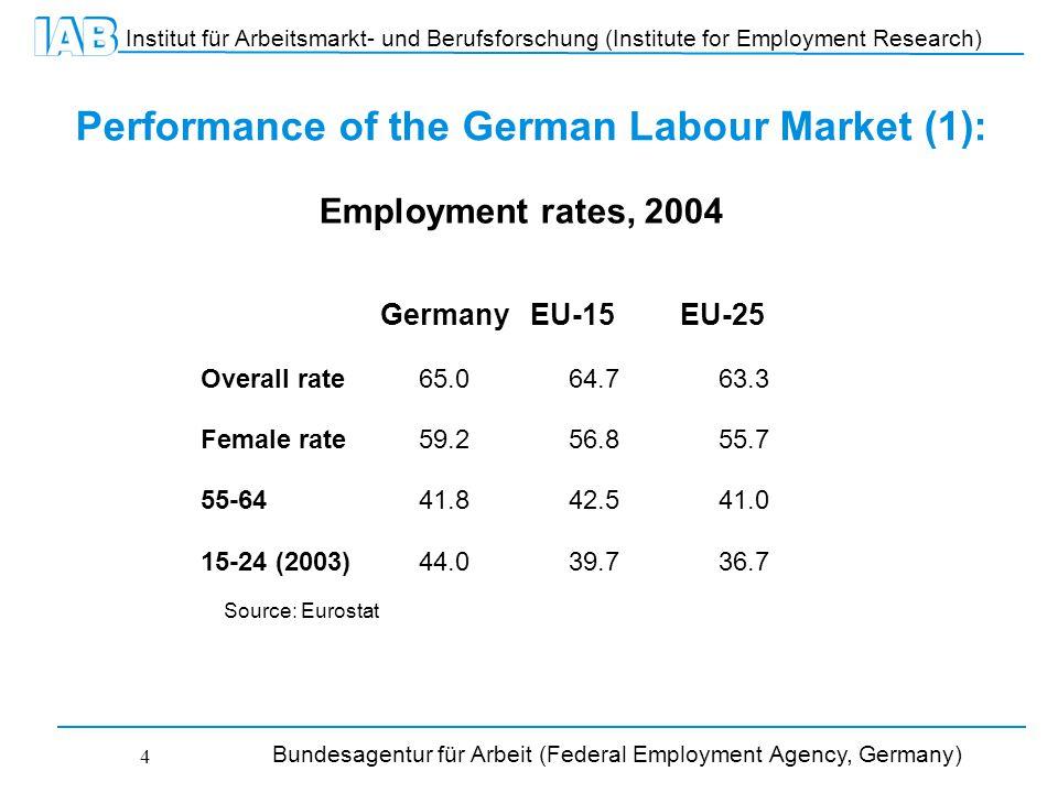 Institut für Arbeitsmarkt- und Berufsforschung (Institute for Employment Research) Bundesagentur für Arbeit (Federal Employment Agency, Germany) 4 Performance of the German Labour Market (1): GermanyEU-15EU-25 Overall rate65.064.763.3 Female rate59.256.855.7 55-6441.842.541.0 15-24 (2003)44.039.736.7 Source: Eurostat Employment rates, 2004