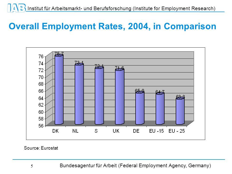 Institut für Arbeitsmarkt- und Berufsforschung (Institute for Employment Research) Bundesagentur für Arbeit (Federal Employment Agency, Germany) 5 Overall Employment Rates, 2004, in Comparison Source: Eurostat