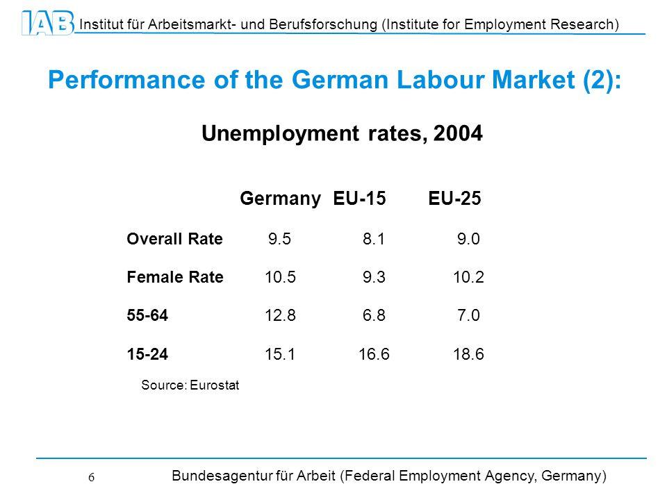 Institut für Arbeitsmarkt- und Berufsforschung (Institute for Employment Research) Bundesagentur für Arbeit (Federal Employment Agency, Germany) 6 Performance of the German Labour Market (2): GermanyEU-15EU-25 Overall Rate9.58.19.0 Female Rate10.59.310.2 55-6412.86.87.0 15-2415.116.618.6 Source: Eurostat Unemployment rates, 2004