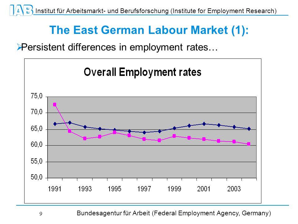 Institut für Arbeitsmarkt- und Berufsforschung (Institute for Employment Research) Bundesagentur für Arbeit (Federal Employment Agency, Germany) 9 The East German Labour Market (1):  Persistent differences in employment rates…