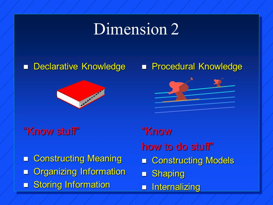 Dimension 2 n Declarative Knowledge Know stuff n Constructing Meaning n Organizing Information n Storing Information n Procedural Knowledge Know how to do stuff n Constructing Models n Shaping n Internalizing