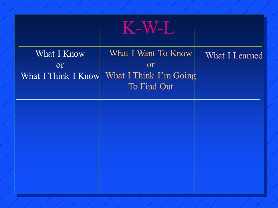 K-W-L What I Know or What I Think I Know What I Want To Know or What I Think I'm Going To Find Out What I Learned