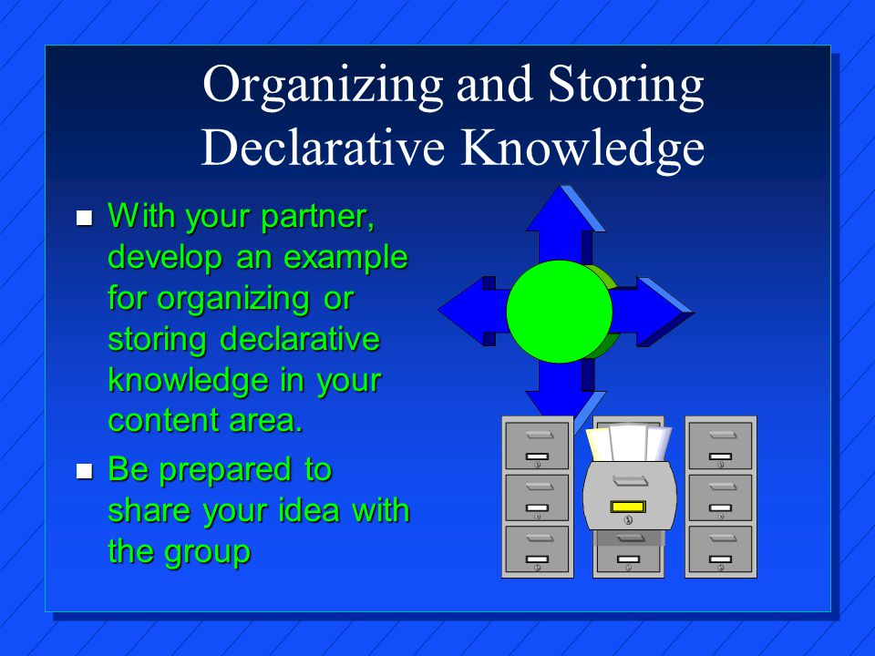Organizing and Storing Declarative Knowledge n With your partner, develop an example for organizing or storing declarative knowledge in your content area.