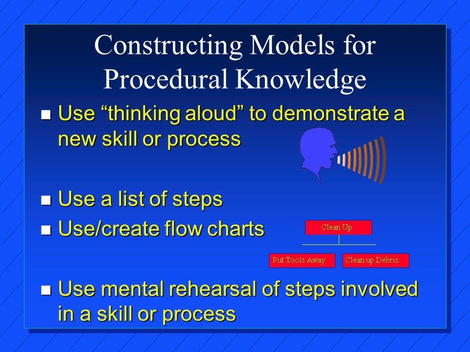 Constructing Models for Procedural Knowledge n Use thinking aloud to demonstrate a new skill or process n Use a list of steps n Use/create flow charts n Use mental rehearsal of steps involved in a skill or process