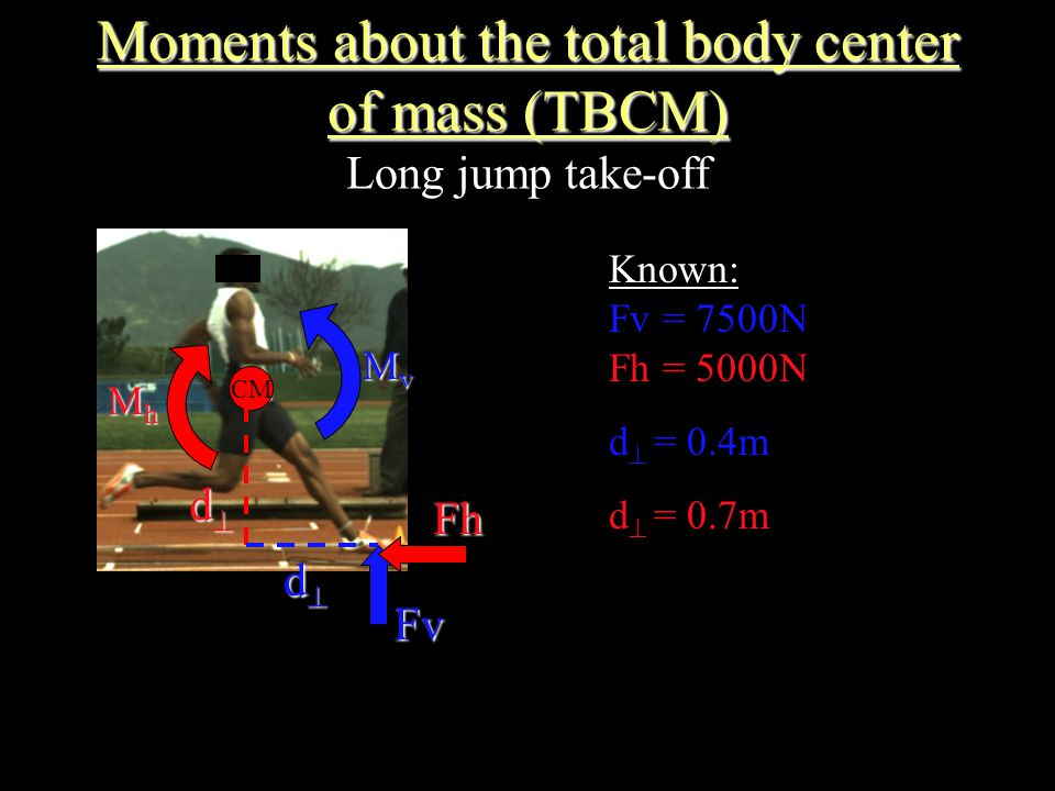 Moments about the total body center of mass (TBCM) Moments about the total body center of mass (TBCM) Long jump take-off CM FvFh dddd dddd Kno