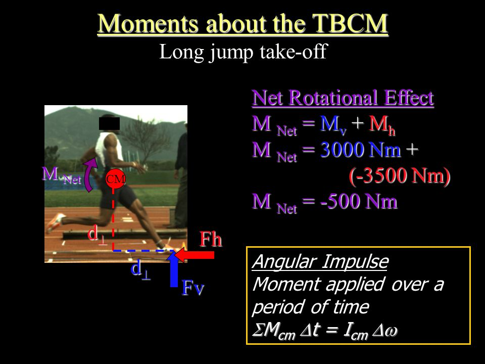 Moments about the TBCM Moments about the TBCM Long jump take-off CM FvFh dddd dddd M Net Net Rotational Effect M Net = M v + M h M Net = 3000 Nm + (-3500 Nm) M Net = -500 Nm Angular Impulse Moment applied over a period of time  M cm  t = I cm 