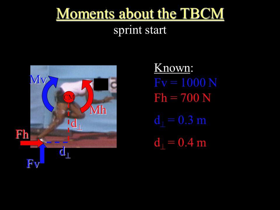 CM FvFh dddd dddd Known: Fv = 1000 N Fh = 700 N d  = 0.3 m d  = 0.4 m Moments about the TBCM Moments about the TBCM sprint startMv Mh