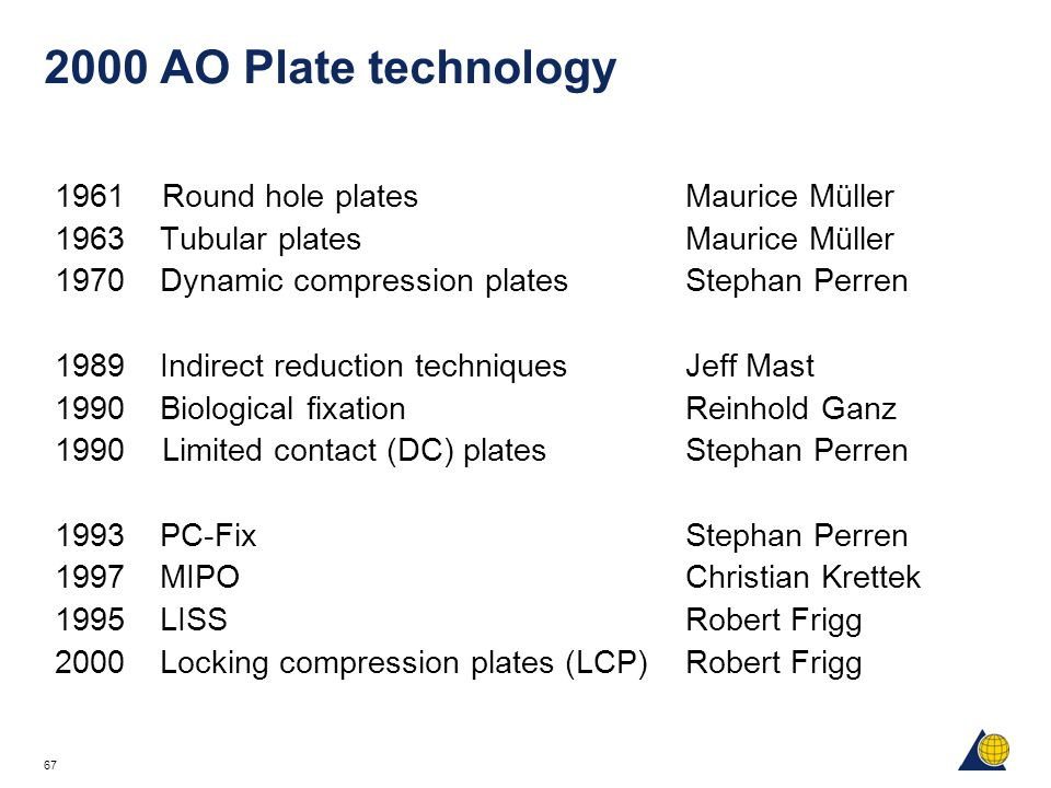 67 2000 AO Plate technology 1961 Round hole platesMaurice Müller 1963Tubular platesMaurice Müller 1970Dynamic compression platesStephan Perren 1989Ind