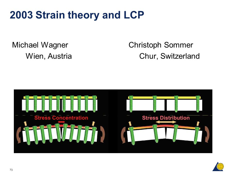 73 2003 Strain theory and LCP Michael WagnerChristoph Sommer Wien, Austria Chur, Switzerland