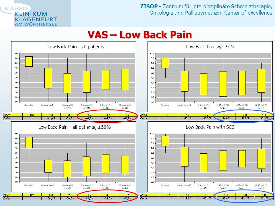 ZISOP - Zentrum für interdisziplinäre Schmerztherapie, Onkologie und Palliativmedizin, Center of excellence VAS – Low Back Pain Low Back Pain w/o SCS Low Back Pain with SCS ≥50% Low Back Pain – all patients, ≥50% Low Back Pain – all patients