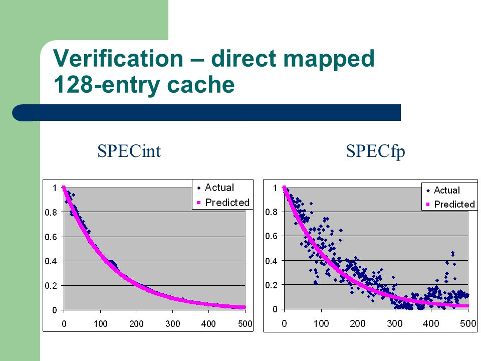 Verification – direct mapped 128-entry cache SPECfpSPECint
