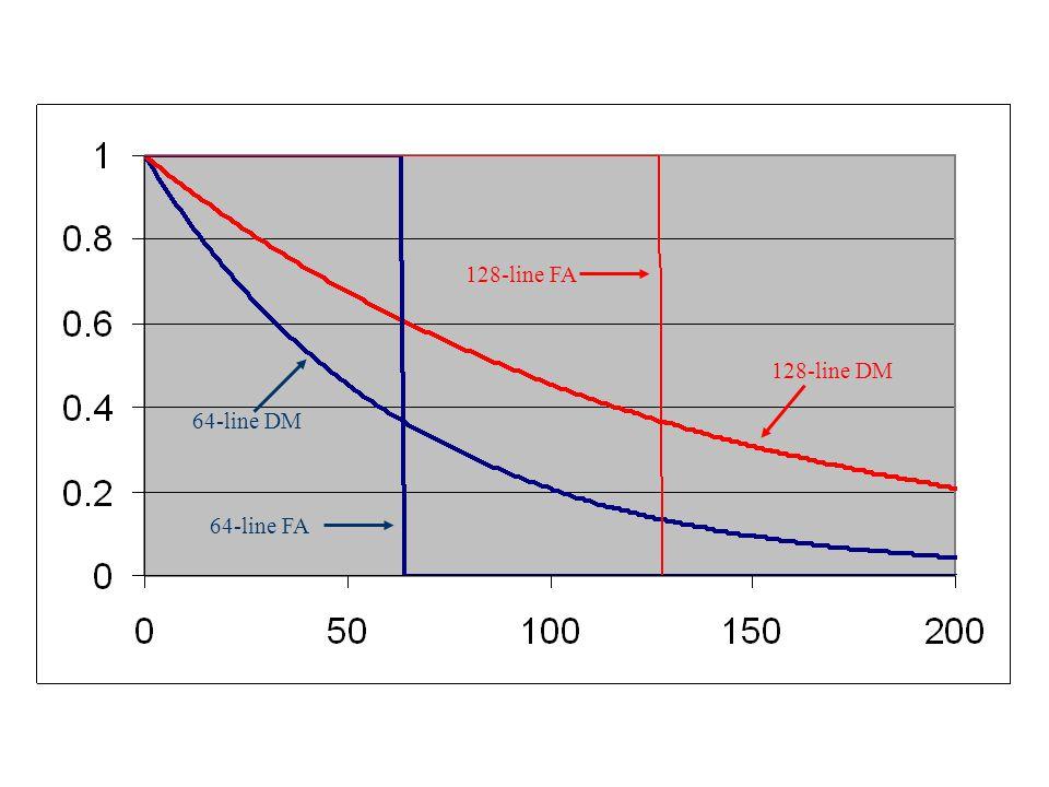 64-line DM 64-line FA 128-line FA 128-line DM