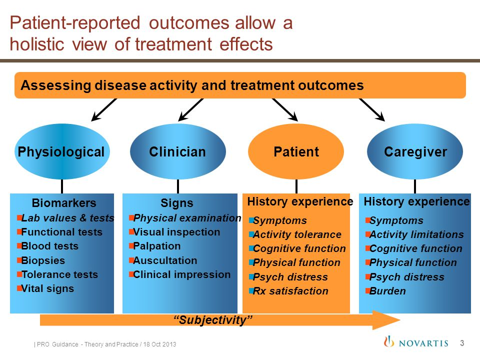 Patient-reported outcomes allow a holistic view of treatment effects Caregiver History experience  Symptoms  Activity limitations  Cognitive functi