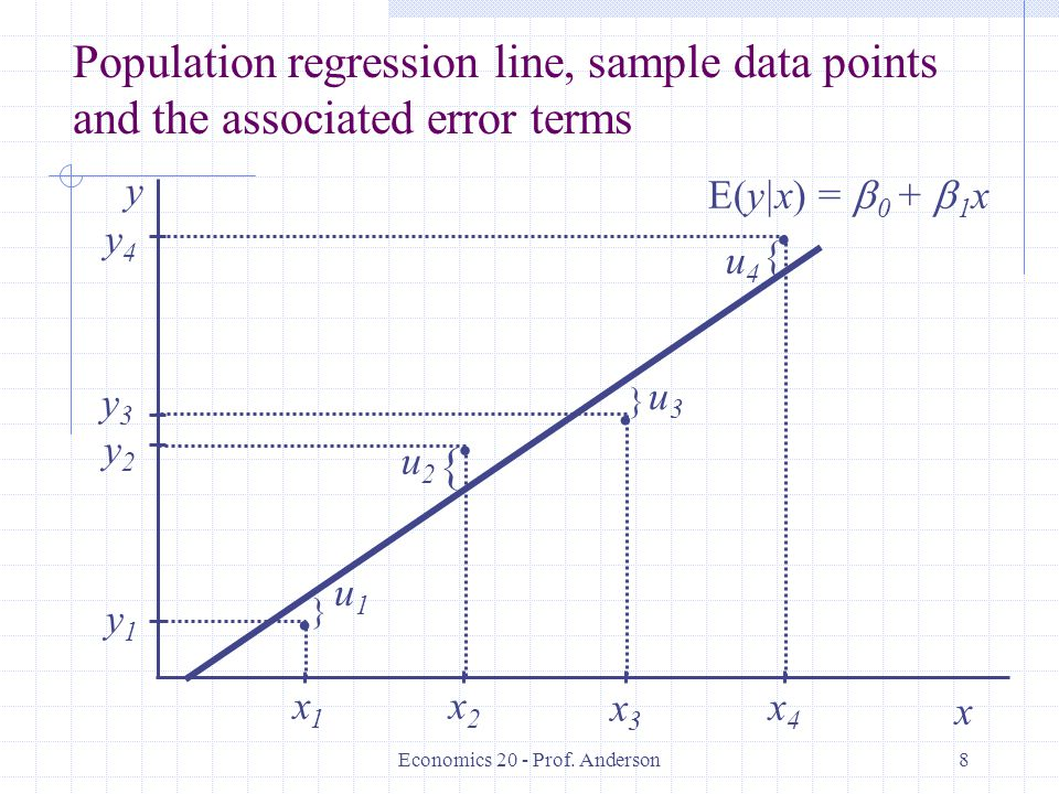 Economics 20 - Prof. Anderson8.... y4y4 y1y1 y2y2 y3y3 x1x1 x2x2 x3x3 x4x4 } } { { u1u1 u2u2 u3u3 u4u4 x y Population regression line, sample data poi
