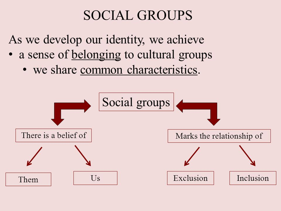 SOCIAL GROUPS As we develop our identity, we achieve a sense of belonging to cultural groups we share common characteristics.