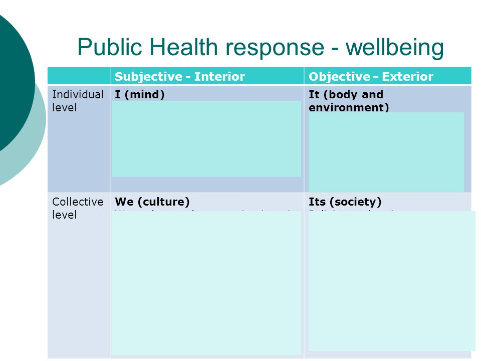 Public Health response - wellbeing Subjective - InteriorObjective - Exterior Individual level I (mind) Contemplative, mindful practices such as medita