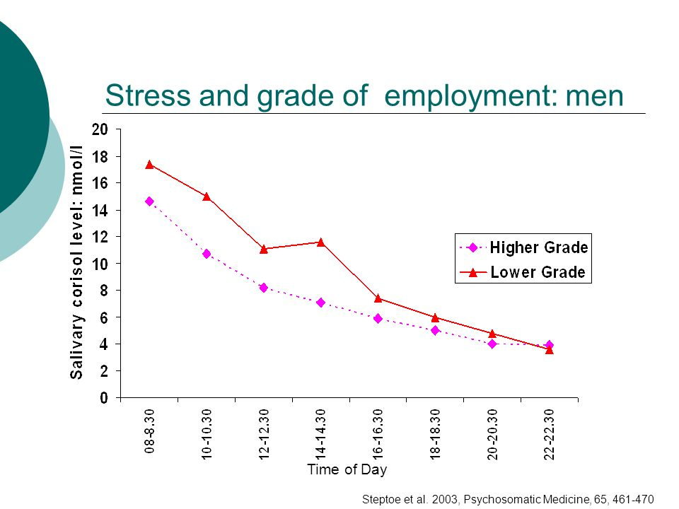 Stress and grade of employment: men Time of Day Steptoe et al. 2003, Psychosomatic Medicine, 65, 461-470