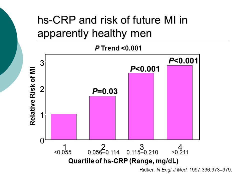 P<0.001 P=0.03 Quartile of hs-CRP (Range, mg/dL) P Trend <0.001 <0.055 0.056–0.114 0.056–0.114 0.115–0.210 0.115–0.210 >0.211 >0.211 Relative Risk of MI Ridker.