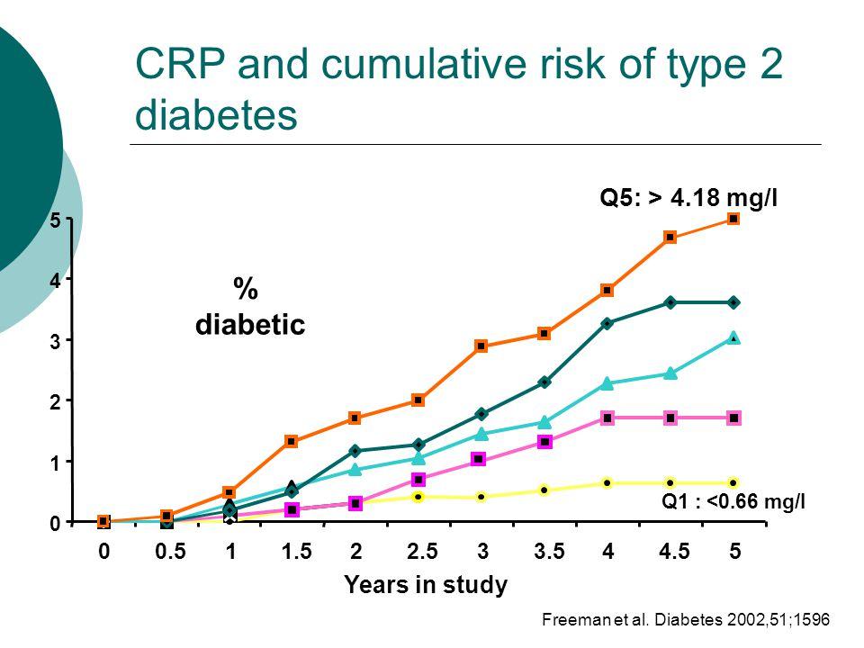 0 1 2 3 4 5 00.511.522.533.544.55 Q1 : <0.66 mg/l Q5: > 4.18 mg/l Years in study % diabetic CRP and cumulative risk of type 2 diabetes Freeman et al.