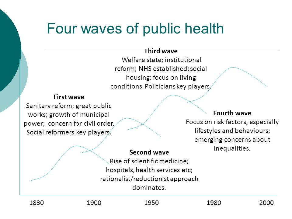 Four waves of public health First wave Sanitary reform; great public works; growth of municipal power; concern for civil order. Social reformers key p